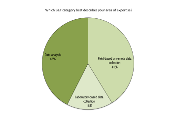 Pie chart illustrating the area of expertise of all survey participants.
