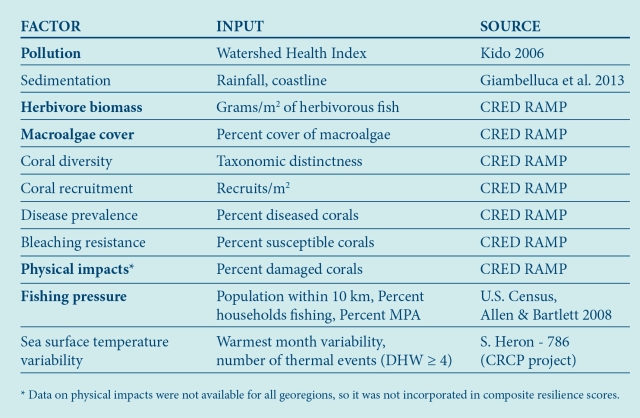 Table 1. List of resilience factors, measures used for evaluation, and sources of data.  (Boldface indicates factors that can be directly influenced by local management.)