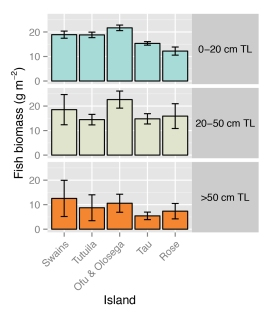 Figure 4. Mean fish biomass per size class (± standard error). Fish measured by total length (TL) in centimeters (cm).