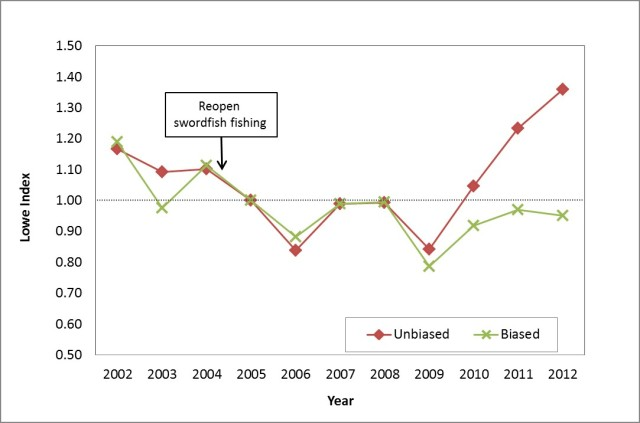 Figure 1. Unbiased and biased Lowe index for tuna trips 2002 to 2012 (base year = 2005)